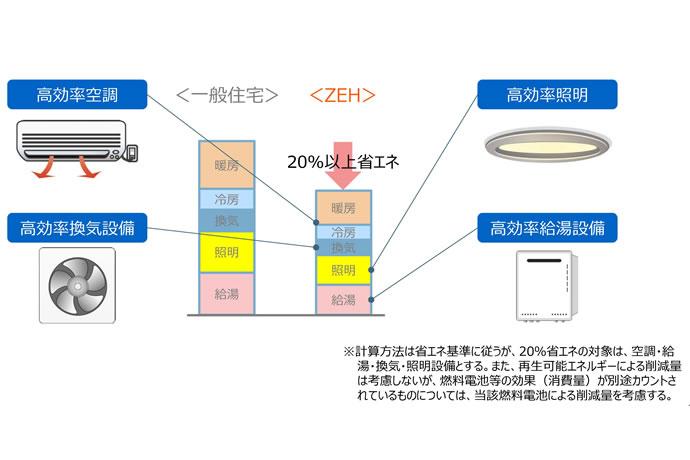 ZEH設計コンセプト